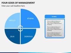 Four gods of management PPT slide 3