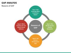 Gap analysis PPT slide 25