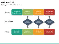 Gap analysis PPT slide 34