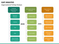 Gap analysis PPT slide 35