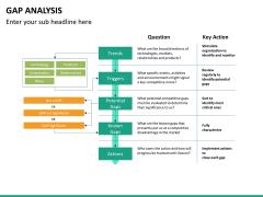 Gap analysis PPT slide 42