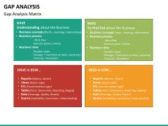 Gap analysis PPT slide 43