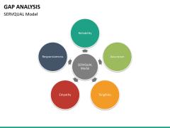 Gap analysis PPT slide 46