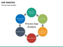 Gap analysis PPT slide 27