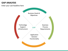 gap analysis powerpoint template | sketchbubble, Modern powerpoint