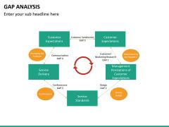 Gap analysis PPT slide 33