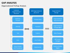 Gap analysis PPT slide 11