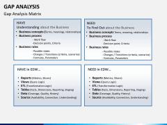 Gap analysis PPT slide 19