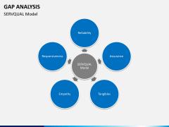 Gap analysis PPT slide 22