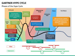 Garther hype cycle PPT slide 5