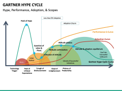 Garther hype cycle PPT slide 7