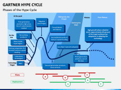 Garther hype cycle PPT slide 1