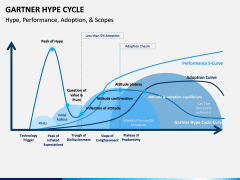Garther hype cycle PPT slide 3