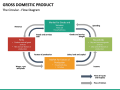 Gross domestic product PPT slide 27