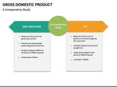 Gross domestic product PPT slide 28
