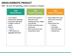Gross domestic product PPT slide 31