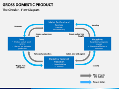 Gross domestic product PPT slide 11