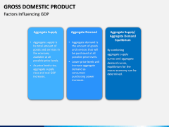 Gross domestic product PPT slide 13