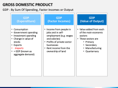 Gross domestic product PPT slide 15