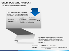 Gross domestic product PPT slide 3