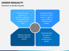 Gender Inequality PPT slide 4
