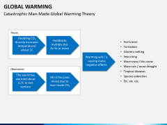 Global warming PPT slide 10