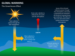 Global warming PPT slide 3
