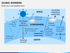 Global warming PPT slide 7