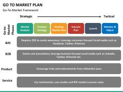 Go to market plan PPT slide 36
