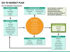 Go to market plan PPT slide 37