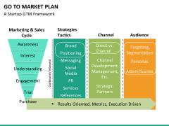 Go to market plan PPT slide 38