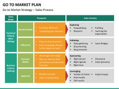 Go to market plan PPT slide 39