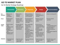 Go to market plan PPT slide 24