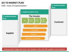 Go to market plan PPT slide 25