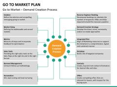 Go to market plan PPT slide 28