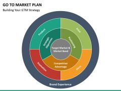 Go to market plan PPT slide 29