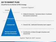 Go to market plan PPT slide 12