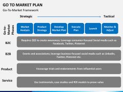Go to market plan PPT slide 16