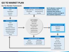Go to market plan PPT slide 17