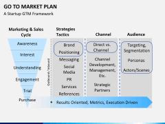 Go to market plan PPT slide 18
