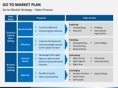 Go to market plan PPT slide 19