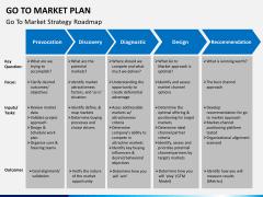 Go to market plan PPT slide 4