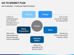 Go to market plan PPT slide 6