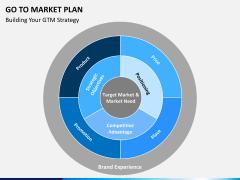 Go to market plan PPT slide 9