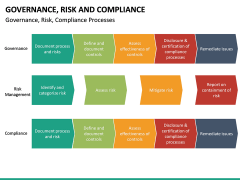 risk and compliance PPT slide 12