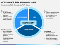 risk and compliance PPT slide 4