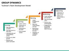 Group dynamics PPT slide 33