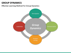 Group dynamics PPT slide 35
