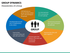 Group dynamics PPT slide 21