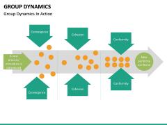 Group dynamics PPT slide 22